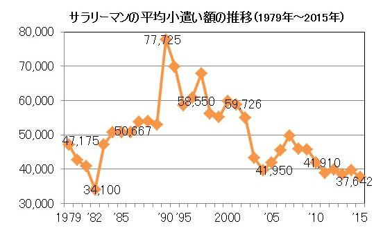 男性会社員のお小遣いは過去2番目に低い金額-「2015年サラリーマンのお小遣い調査」結果について